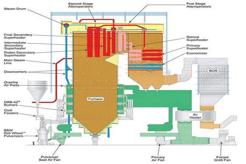 Boiler Eco ESD SCR